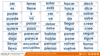 File details Spanish_25_most_common_verbs_HANDOUT.pdf